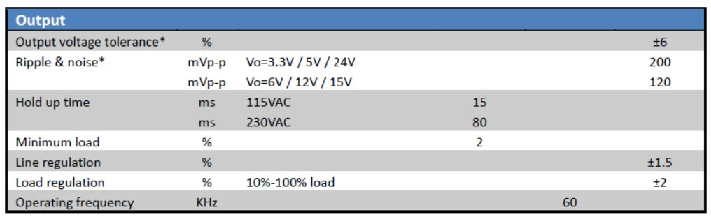 Electrical specifications output 3w